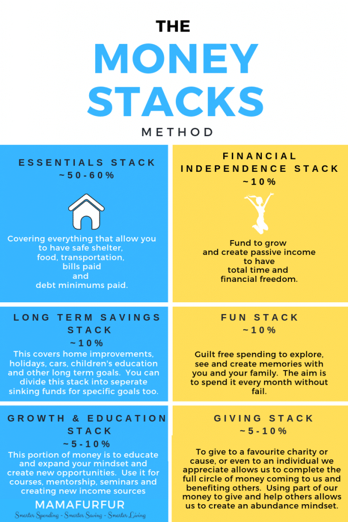 The Money Stacks Method Money Management Strategy #money #financialfreedom #finances