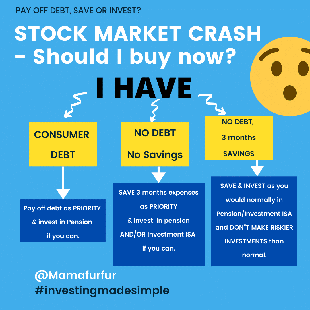 Should I invest right now with the Stock Market Crash?  Here are your three main choices to consider and what to do.